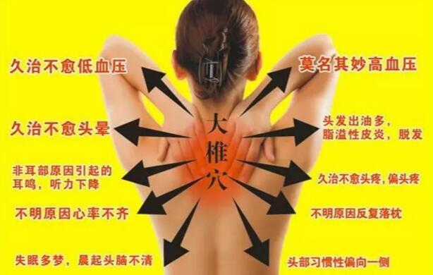 """颈椎上面有一个大包,俗称""""富贵包""""怎样才能消除它 第4张"""